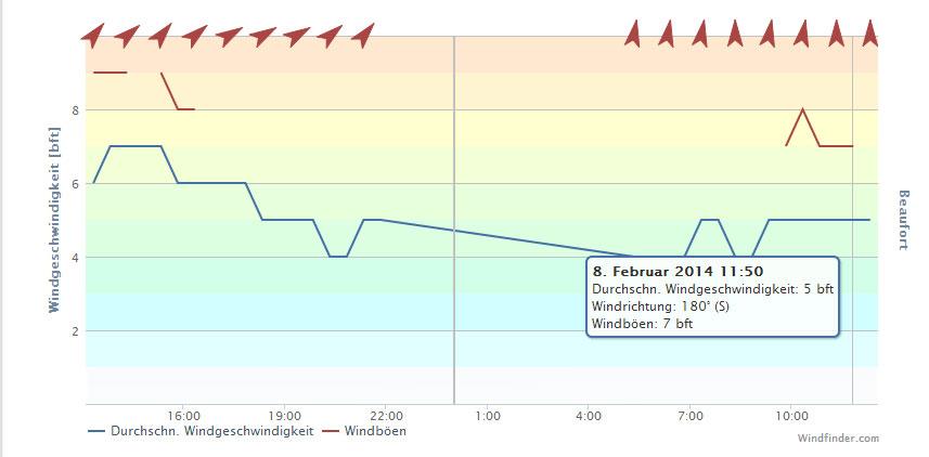 Windverhältnisse während des Erstfluges